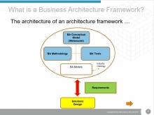 Approaches to Business Architecture